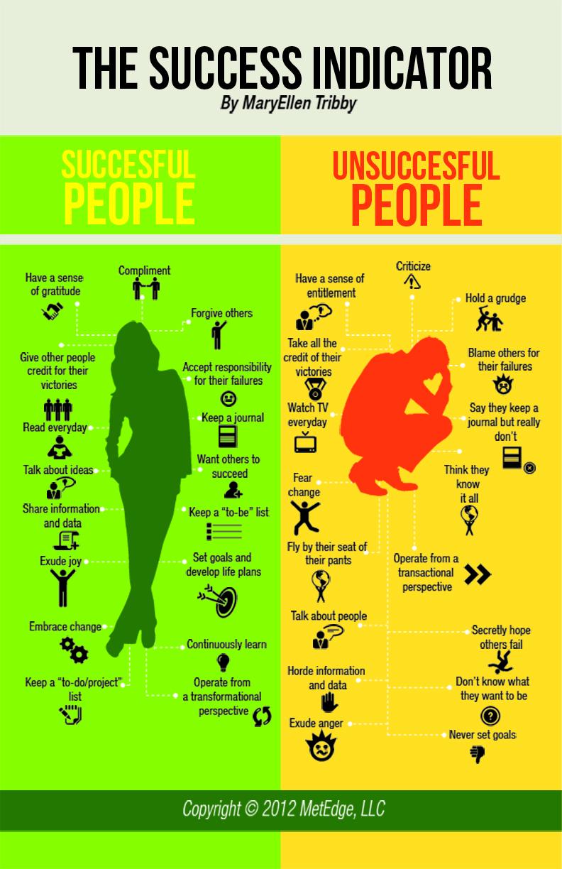 indicadores-del-exito-the-success-indicators